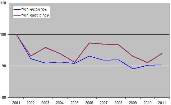 השינוי בשכר המינימום ובשכר הממוצע במונחים ריאליים - מנוכי מדד